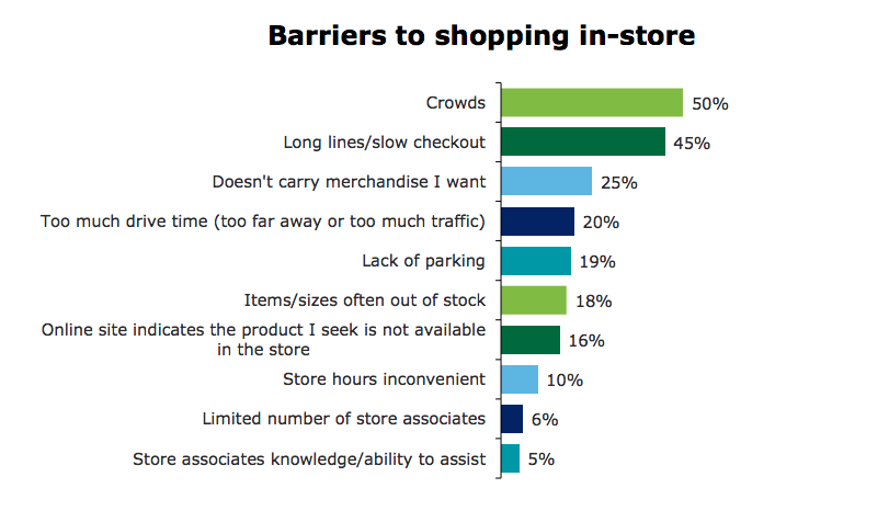 Barriers to shopping in-store