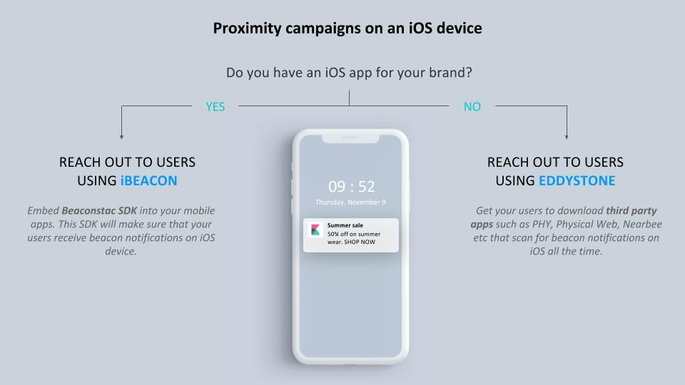 proximity marketing campaign for iOS devices | iBeacon and Eddystone