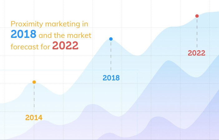 Proximity Marketing in 2019 and the market forecast for 2022