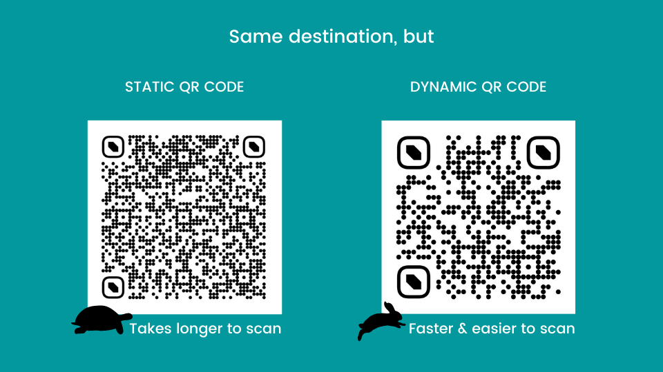 Dynamic QR Codes are faster to scan